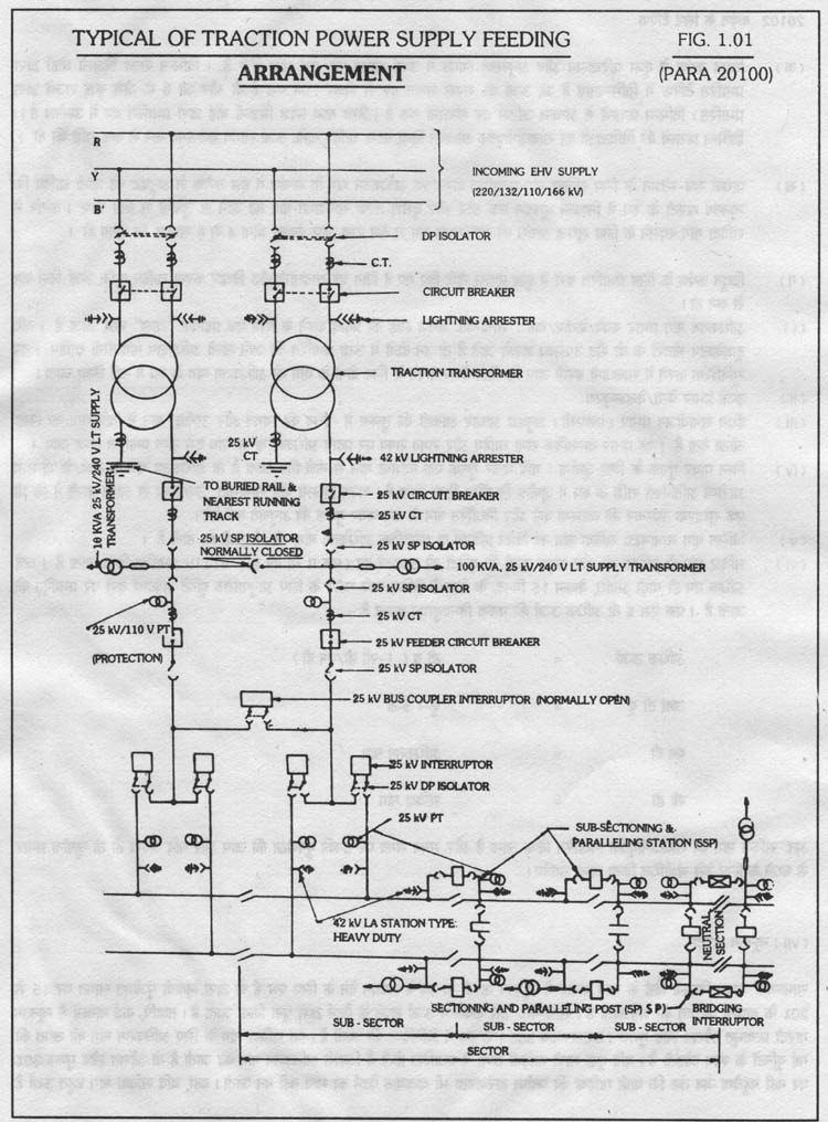 CHAPTER I POWER SUPPLY FOR TRACTION Para No