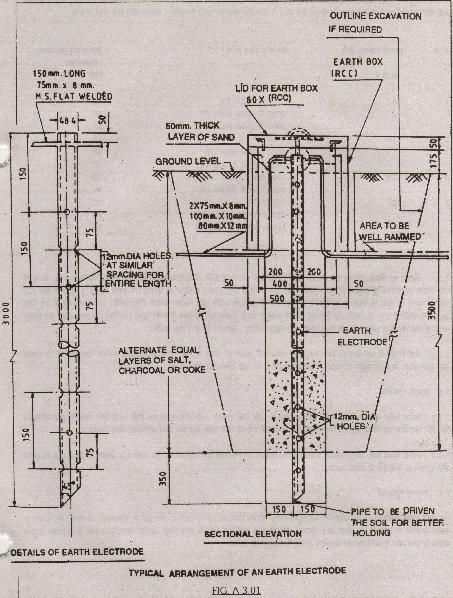 Appendix Iii Code Of Practice For Earthing Of Power Supply