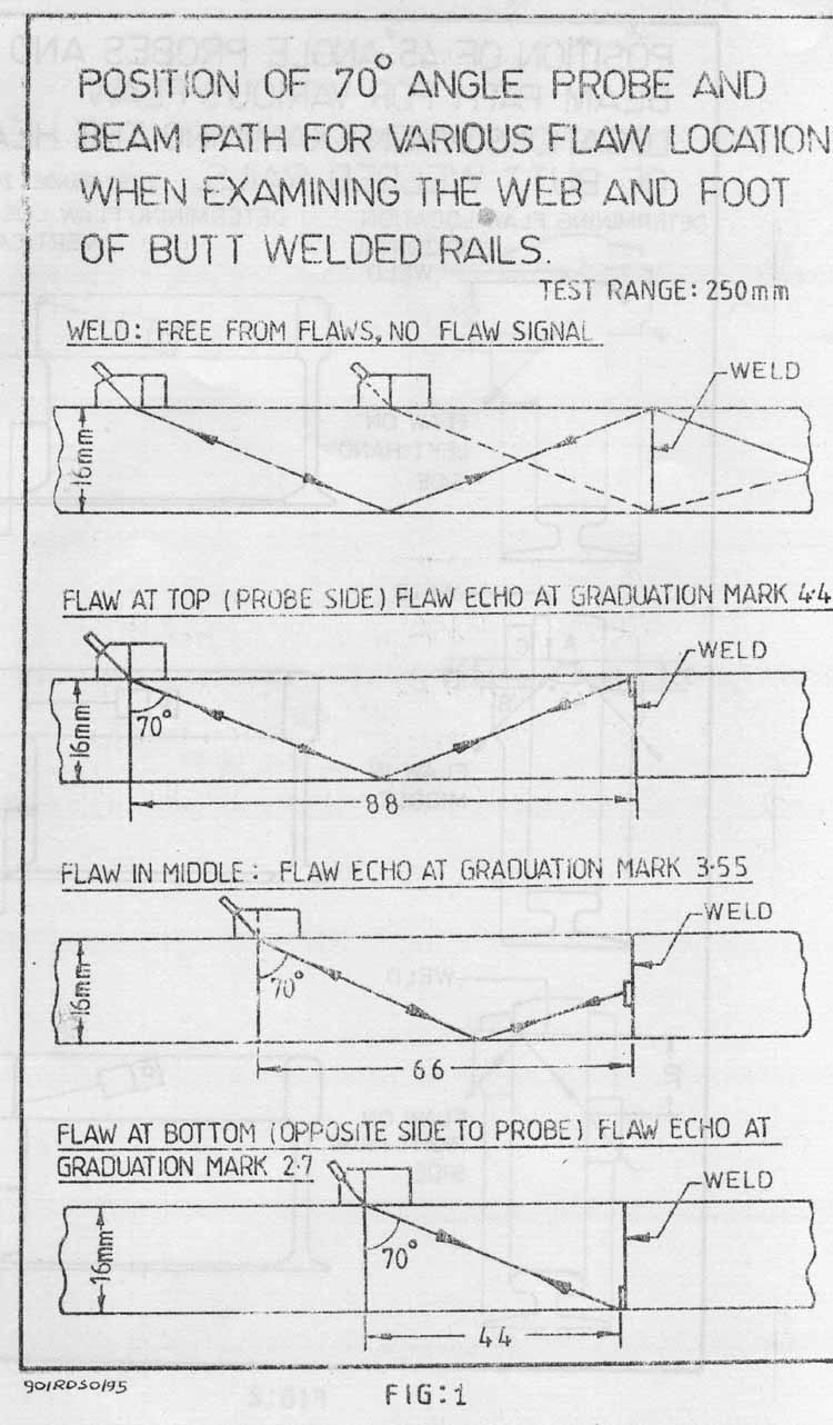 New Page 1 Gas Welding Equipment Diagram Any Welded Joint When Tested With Normal Gain Setting Showing Moving Signal Shall Be Considered As Defective