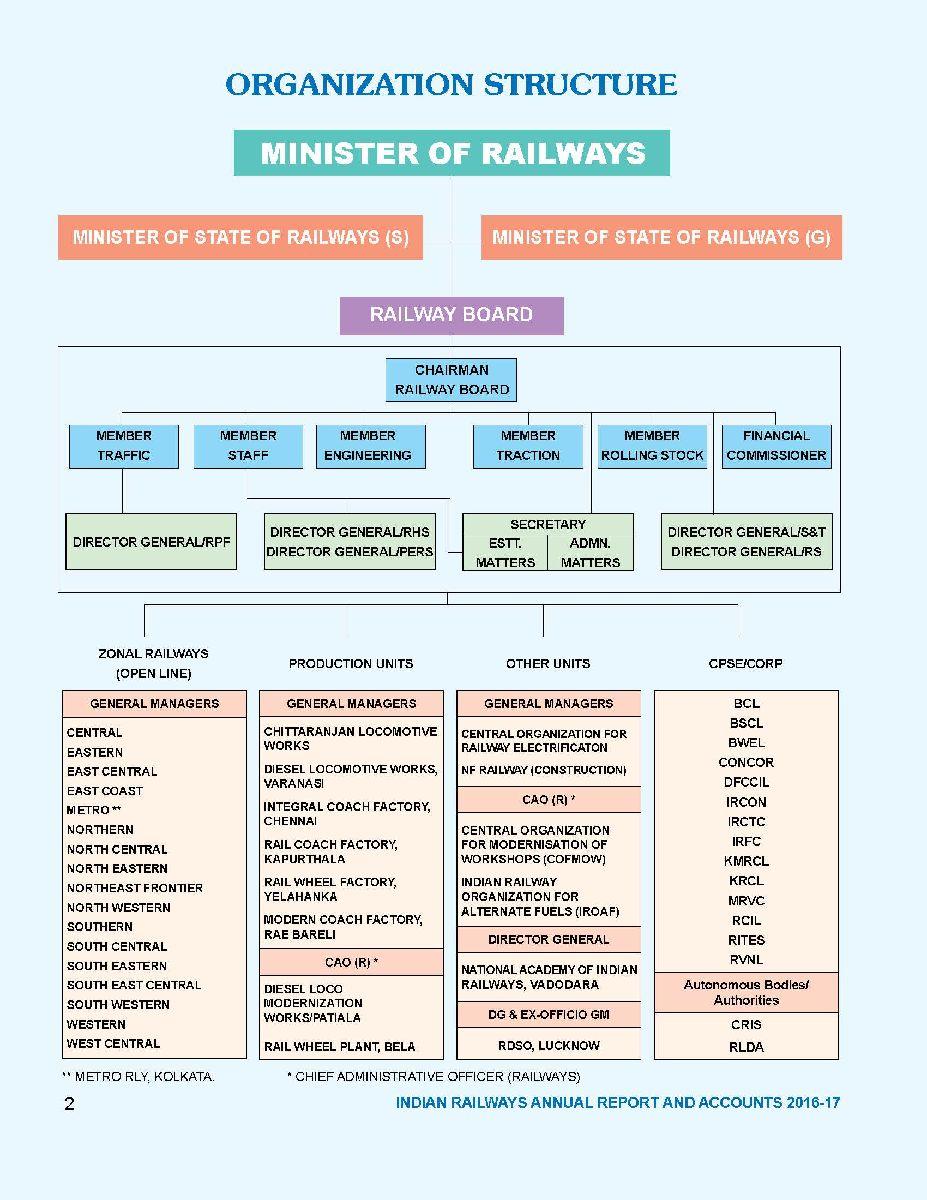 Ministry of Railways (Railway Board)
